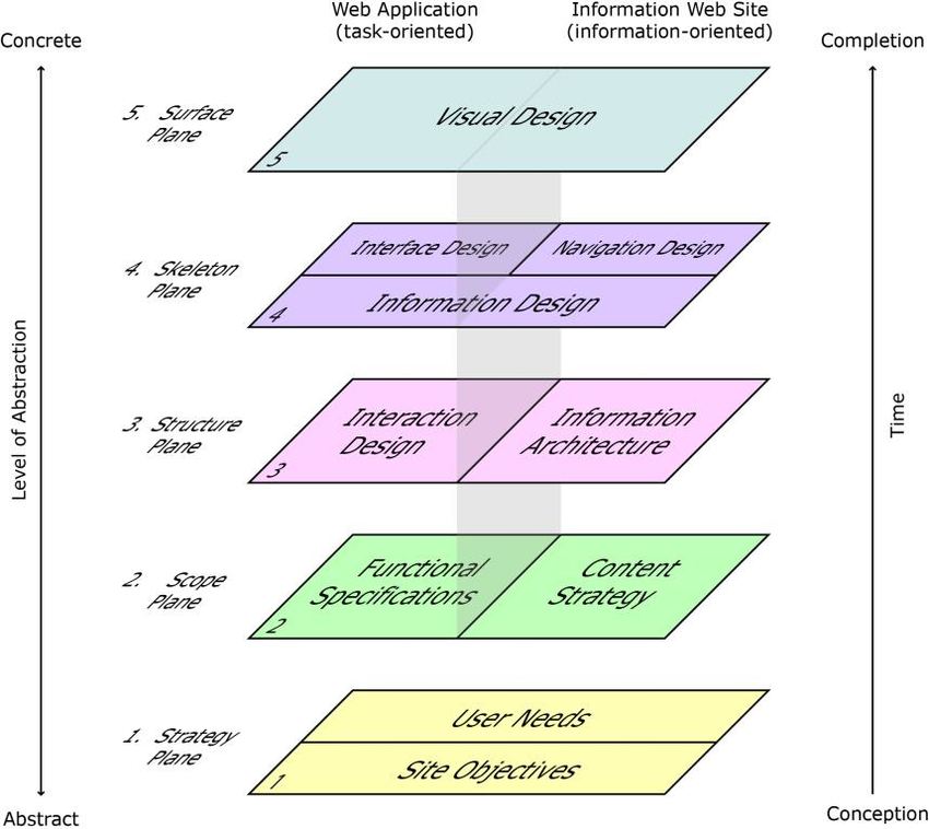 The UX 5 Elements Model (graphic)